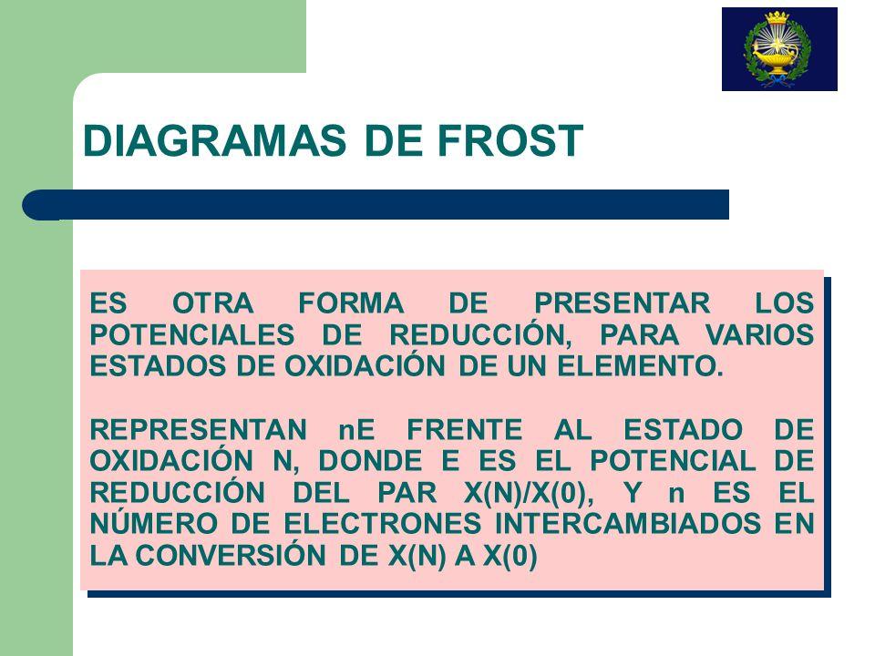 DIAGRAMAS DE FROSTES OTRA FORMA DE PRESENTAR LOS POTENCIALES DE REDUCCIÓN, PARA VARIOS ESTADOS DE OXIDACIÓN DE UN ELEMENTO.