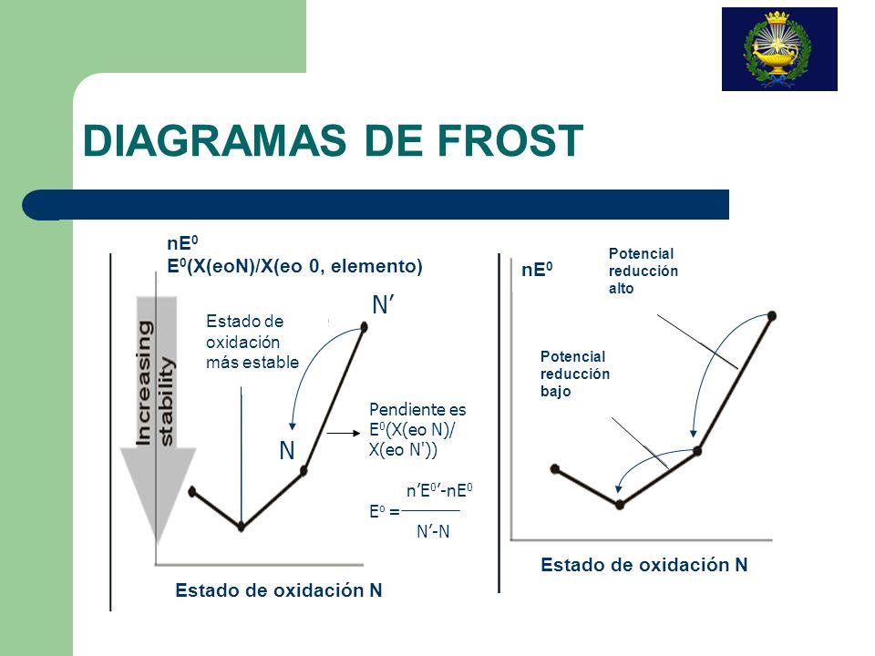 DIAGRAMAS DE FROST N' N nE0 E0(X(eoN)/X(eo 0, elemento) nE0