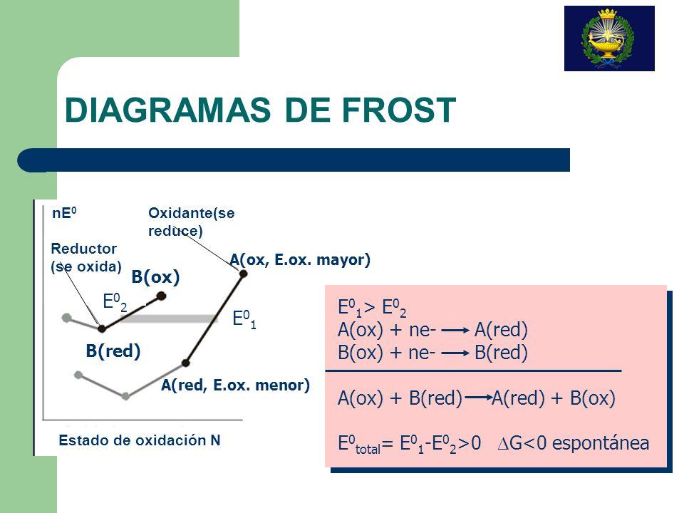 DIAGRAMAS DE FROST E02 E01> E02 A(ox) + ne- A(red)
