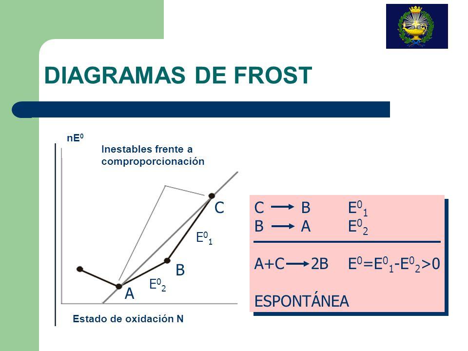 DIAGRAMAS DE FROST C C B E01 B A E02 A+C 2B E0=E01-E02>0 ESPONTÁNEA
