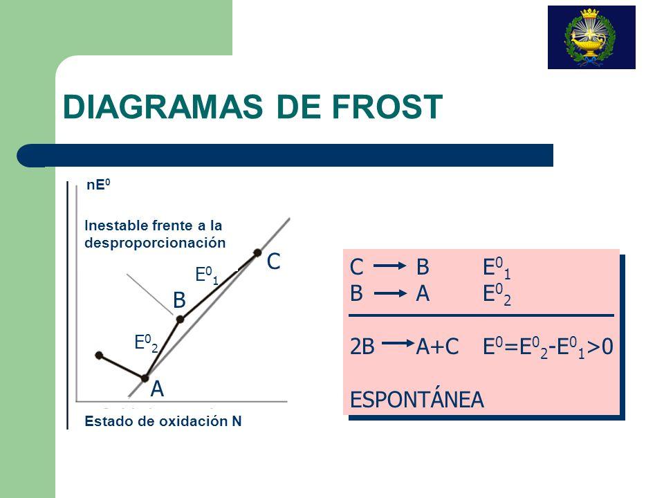 DIAGRAMAS DE FROST C C B E01 B A E02 B 2B A+C E0=E02-E01>0