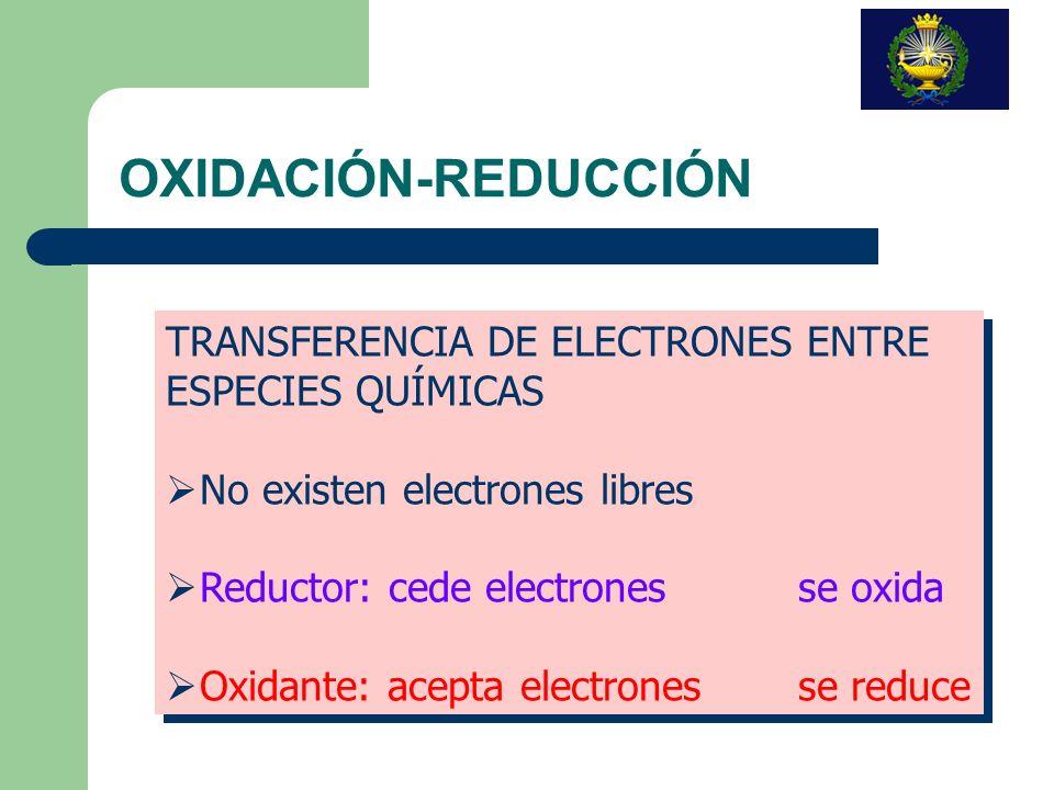 OXIDACIÓN-REDUCCIÓN TRANSFERENCIA DE ELECTRONES ENTRE