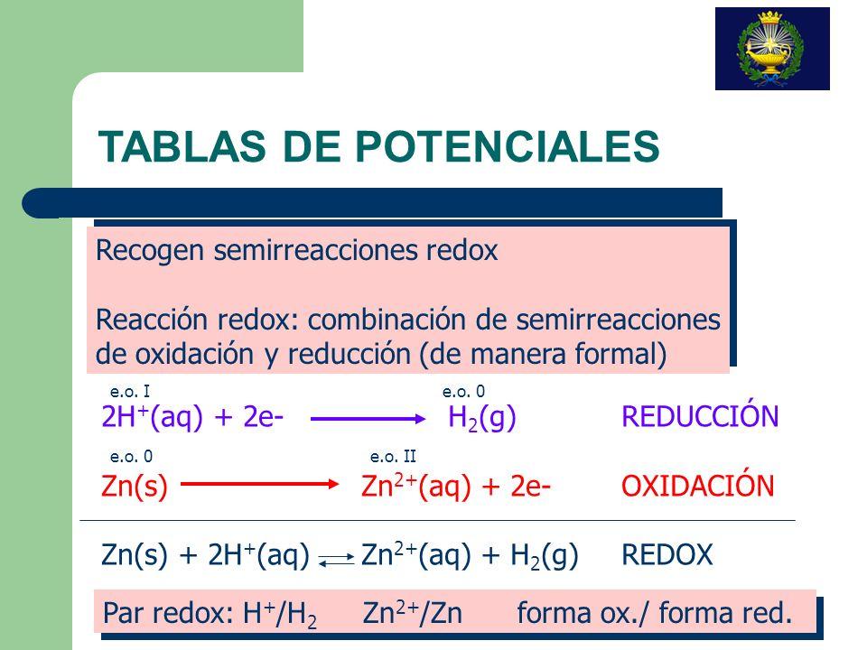 TABLAS DE POTENCIALES Recogen semirreacciones redox
