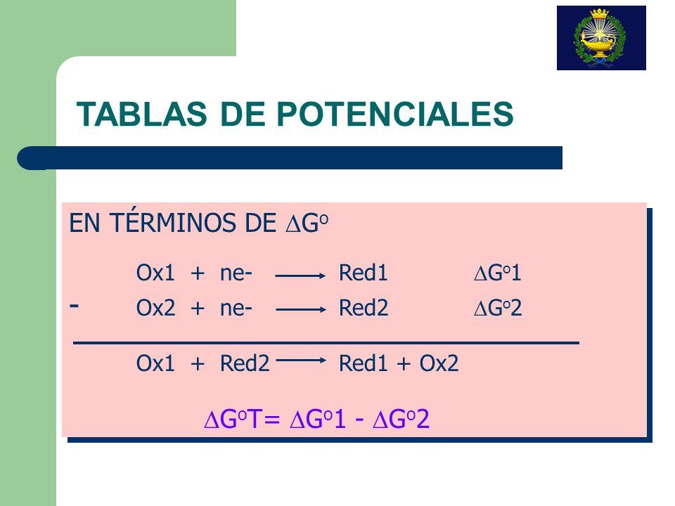 TABLAS DE POTENCIALES - Ox2 + ne- Red2 DGo2 EN TÉRMINOS DE DGo
