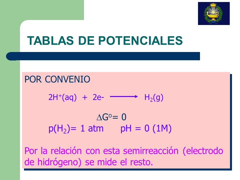 TABLAS DE POTENCIALES POR CONVENIO p(H2)= 1 atm pH = 0 (1M)