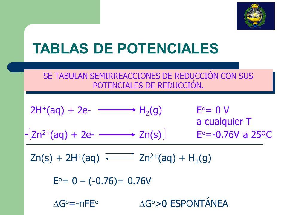 TABLAS DE POTENCIALES - Zn2+(aq) + 2e- Zn(s) Eo=-0.76V a 25ºC