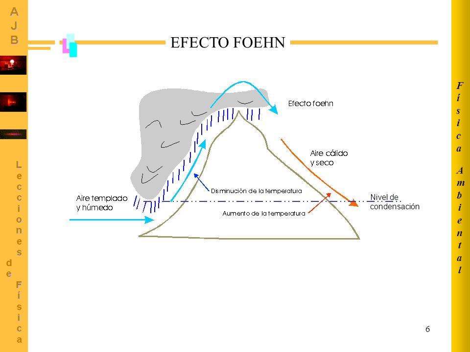 Ambiental Física EFECTO FOEHN Nivel de condensación