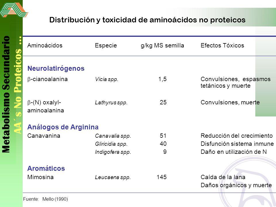 Distribución y toxicidad de aminoácidos no proteicos