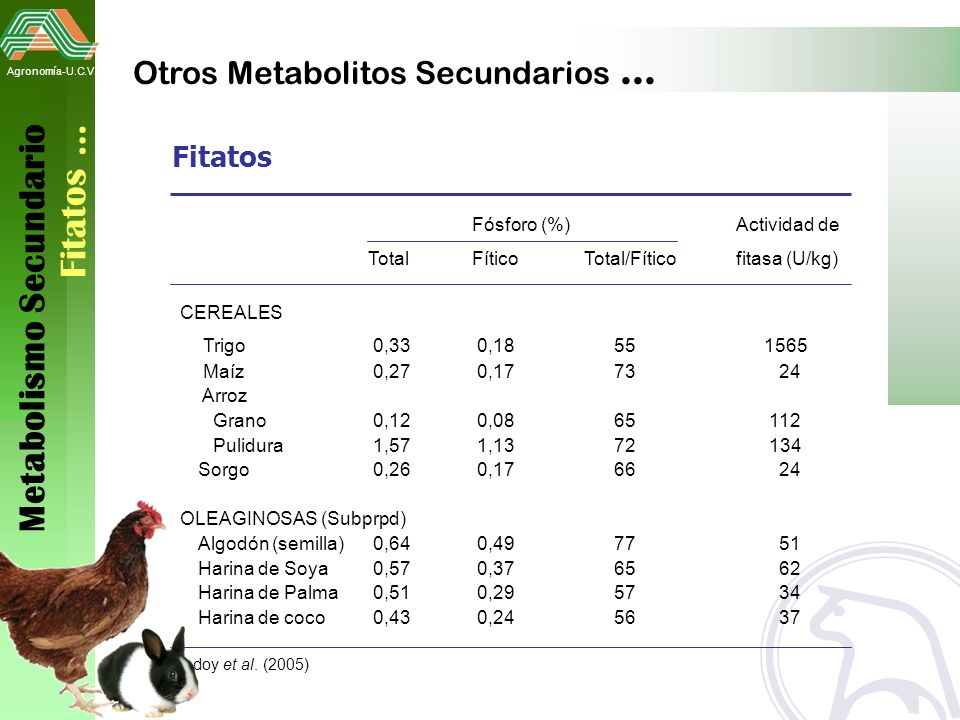 Metabolismo Secundario Fitatos …
