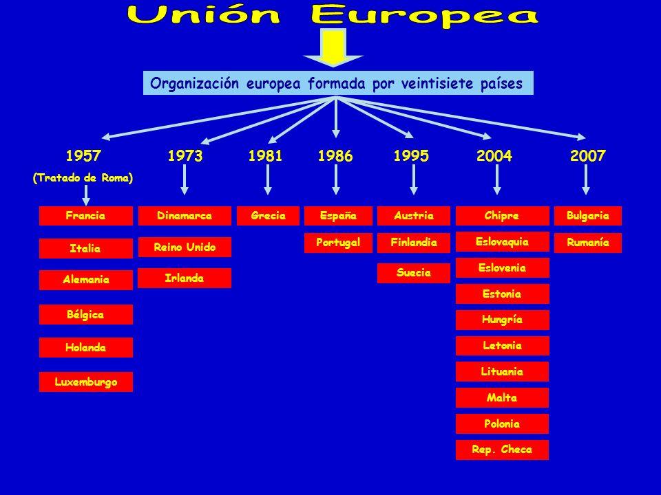 Unión Europea Organización europea formada por veintisiete países 1957