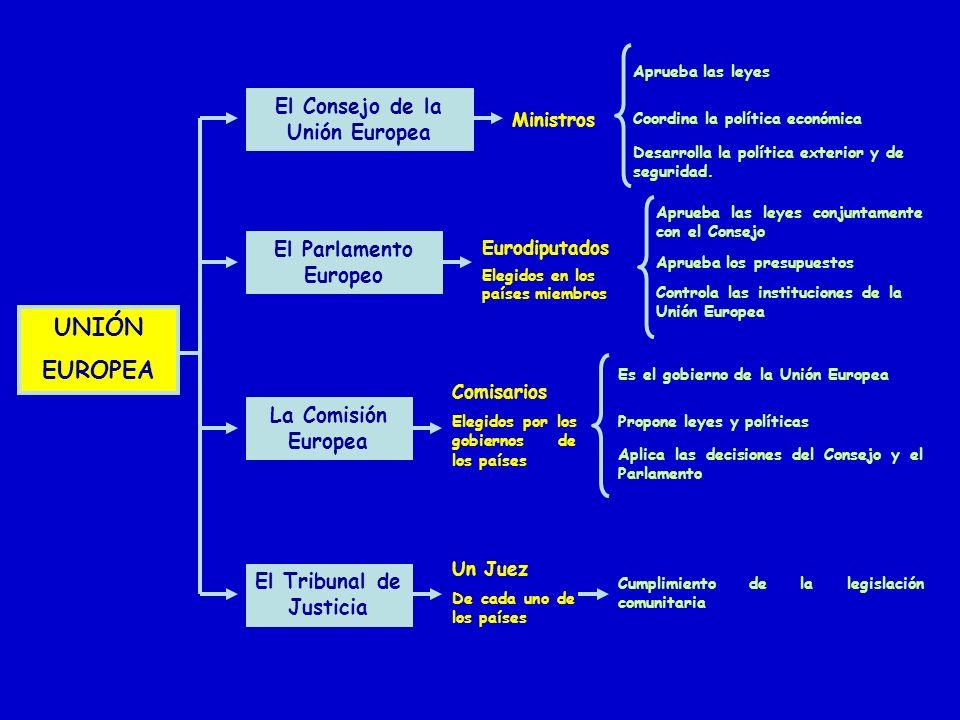 El Consejo de la Unión Europea El Tribunal de Justicia
