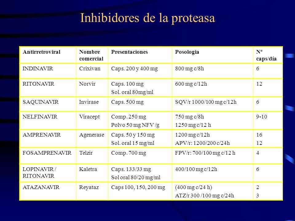 Inhibidores de la proteasa