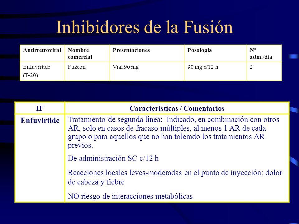 Inhibidores de la Fusión