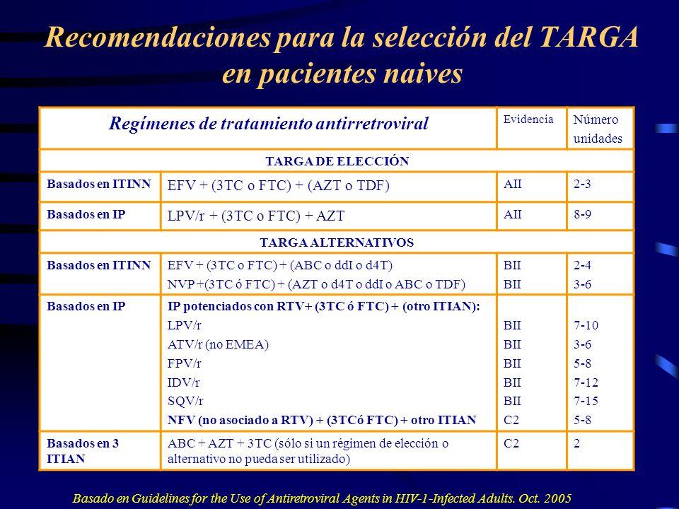 Recomendaciones para la selección del TARGA en pacientes naives