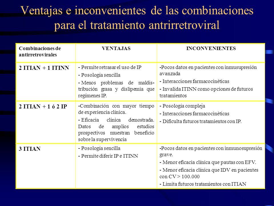 Ventajas e inconvenientes de las combinaciones para el tratamiento antrirretroviral