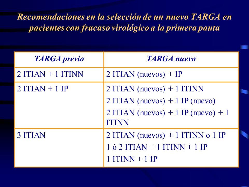 Recomendaciones en la selección de un nuevo TARGA en pacientes con fracaso virológico a la primera pauta