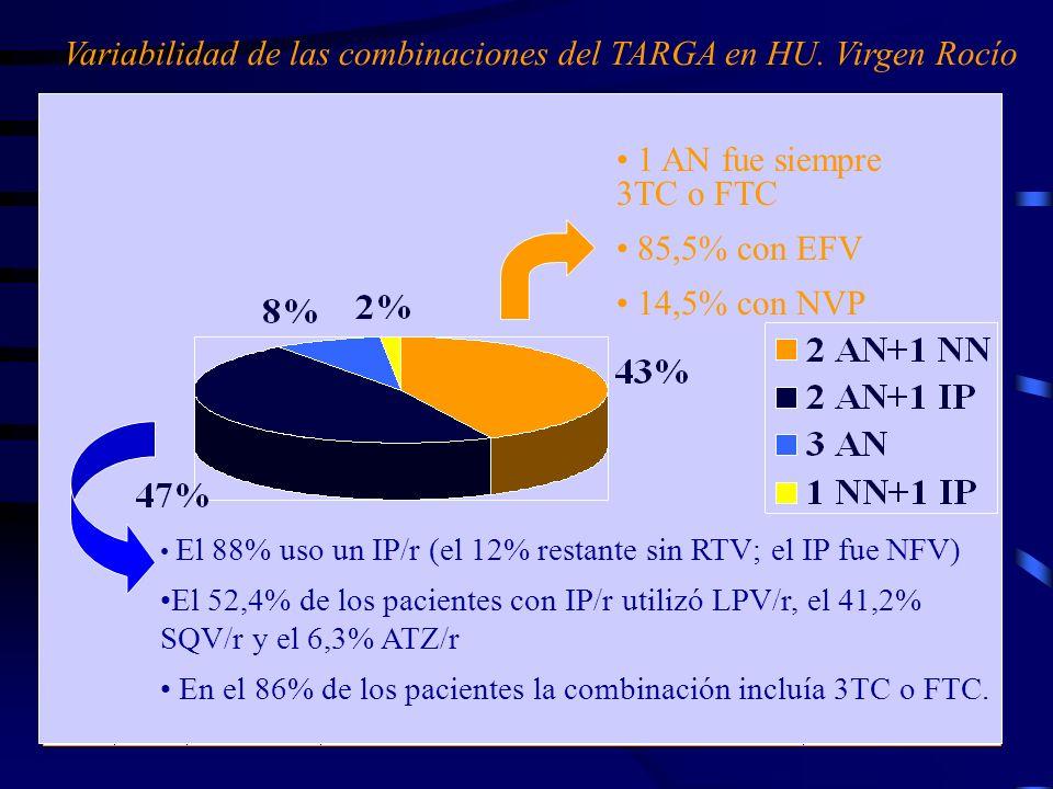 Variabilidad de las combinaciones del TARGA en HU. Virgen Rocío