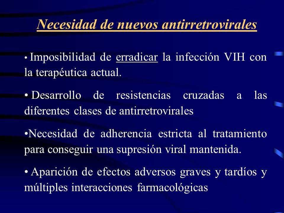 Necesidad de nuevos antirretrovirales