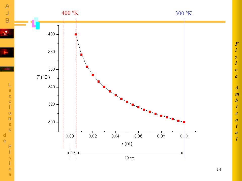 Ambiental Física 400 ºK 300 ºK 0.5 10 cm