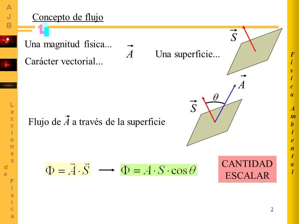 S A A S Concepto de flujo Una magnitud física... Una superficie...