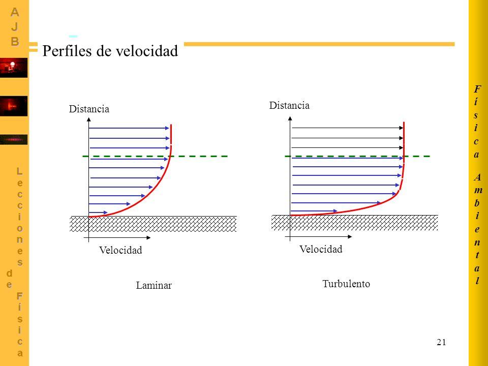 Perfiles de velocidad Física Distancia Distancia Ambiental Velocidad