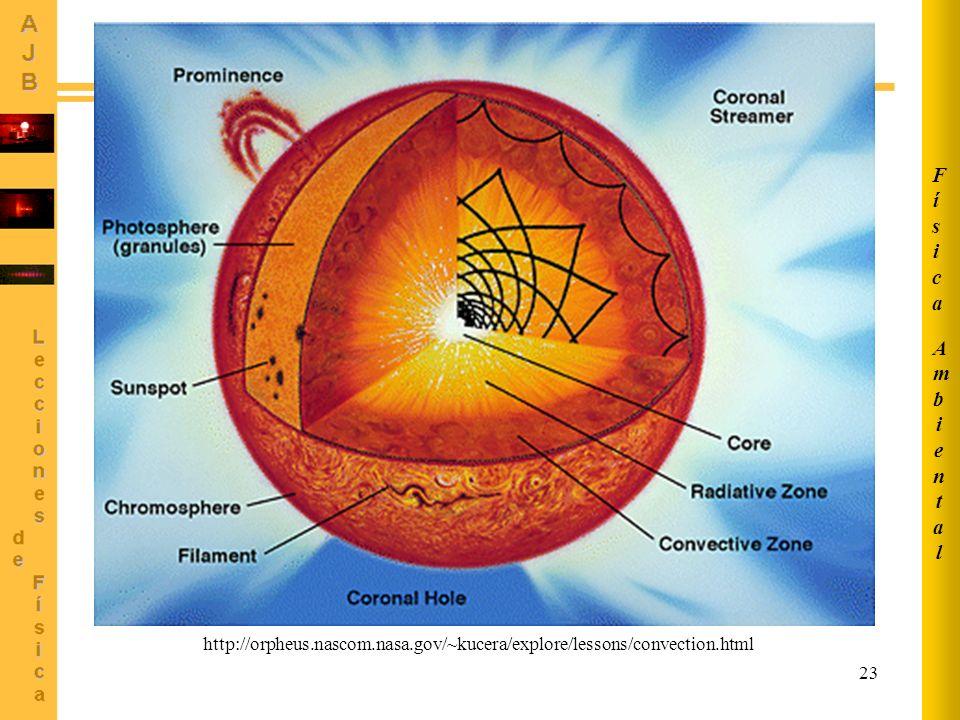 Ambiental Física http://orpheus.nascom.nasa.gov/~kucera/explore/lessons/convection.html