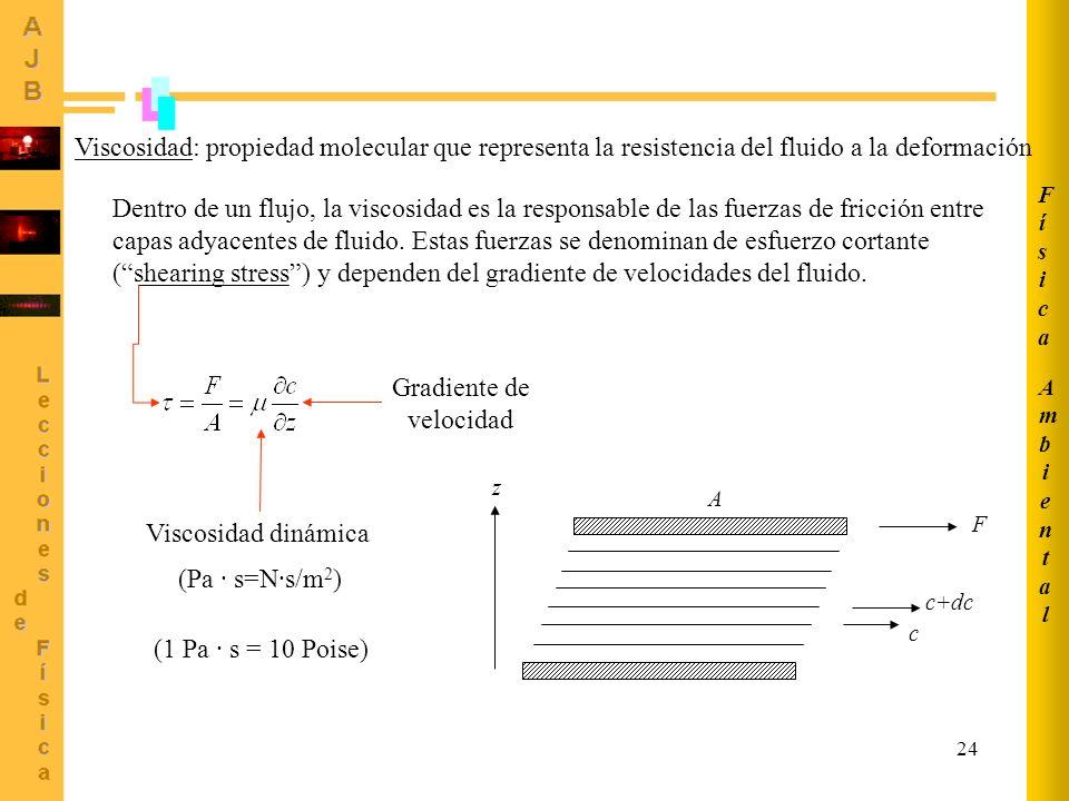Ambiental Física. Viscosidad: propiedad molecular que representa la resistencia del fluido a la deformación.