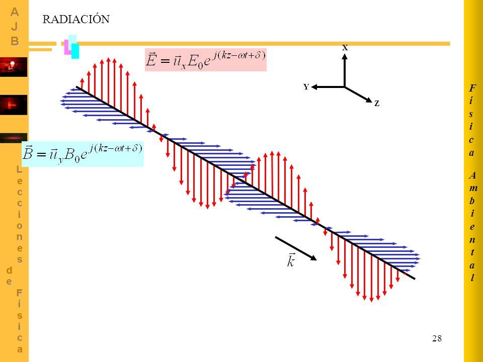 Ambiental Física RADIACIÓN Z X Y