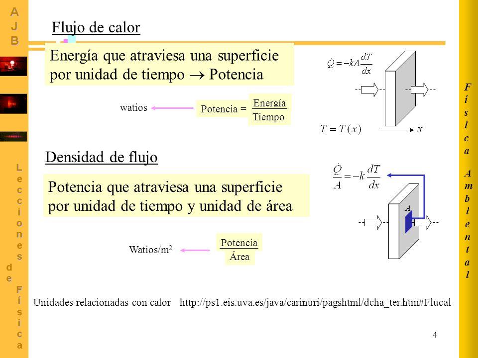 Energía que atraviesa una superficie por unidad de tiempo  Potencia