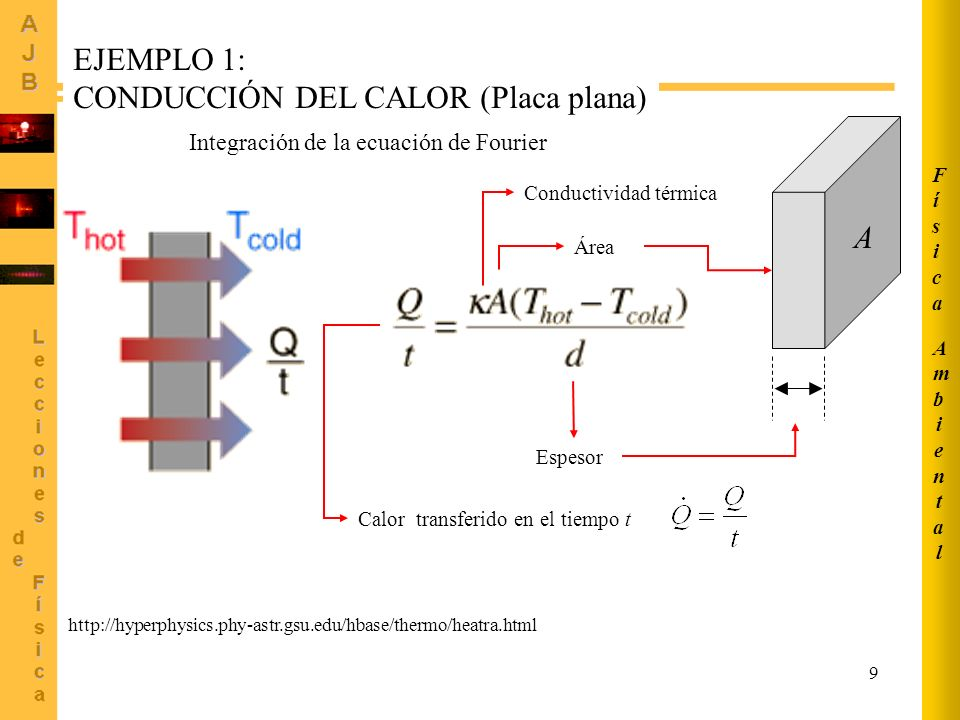 CONDUCCIÓN DEL CALOR (Placa plana)
