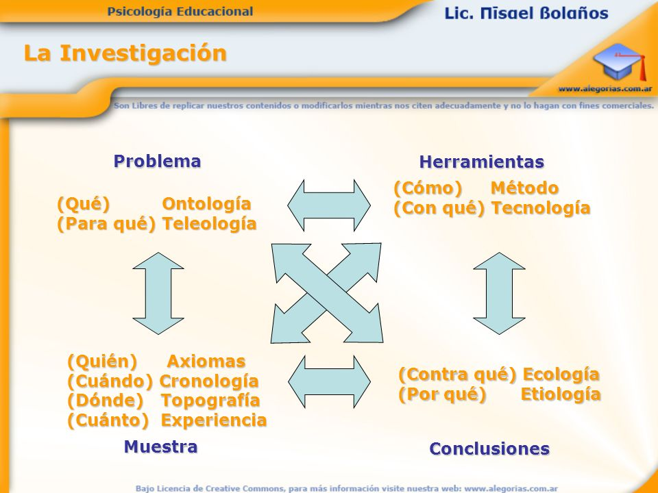 La Investigación Problema Herramientas (Cómo) Método