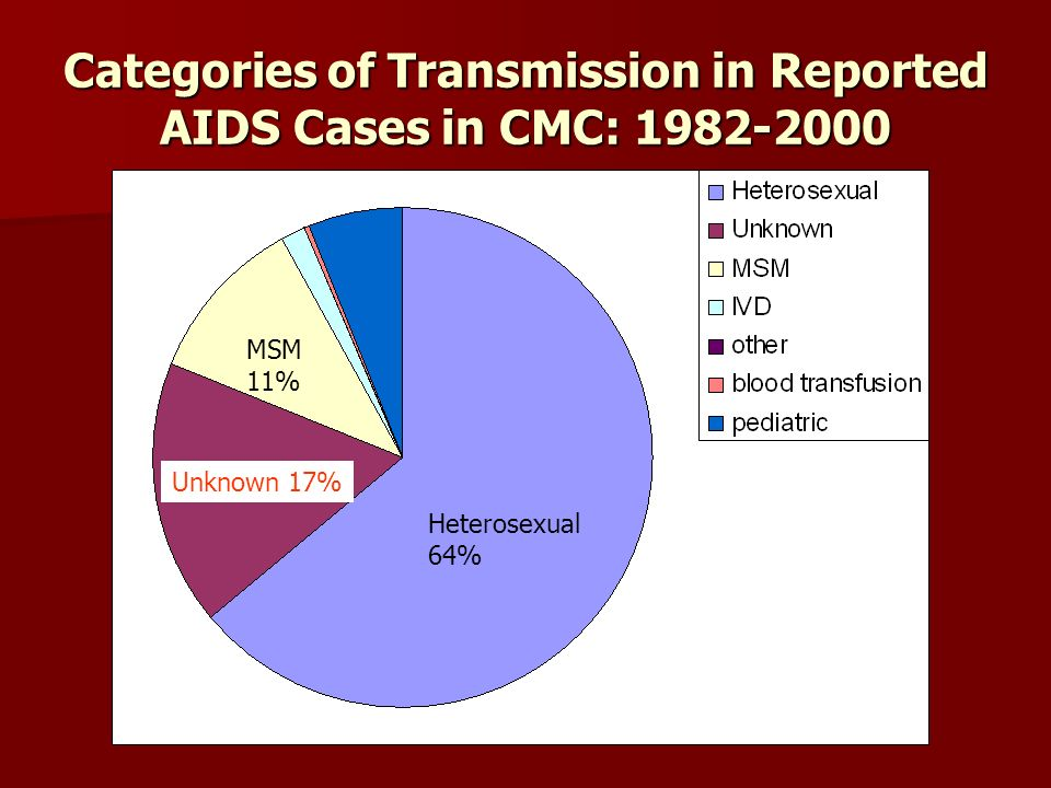Categories of Transmission in Reported AIDS Cases in CMC: 1982-2000