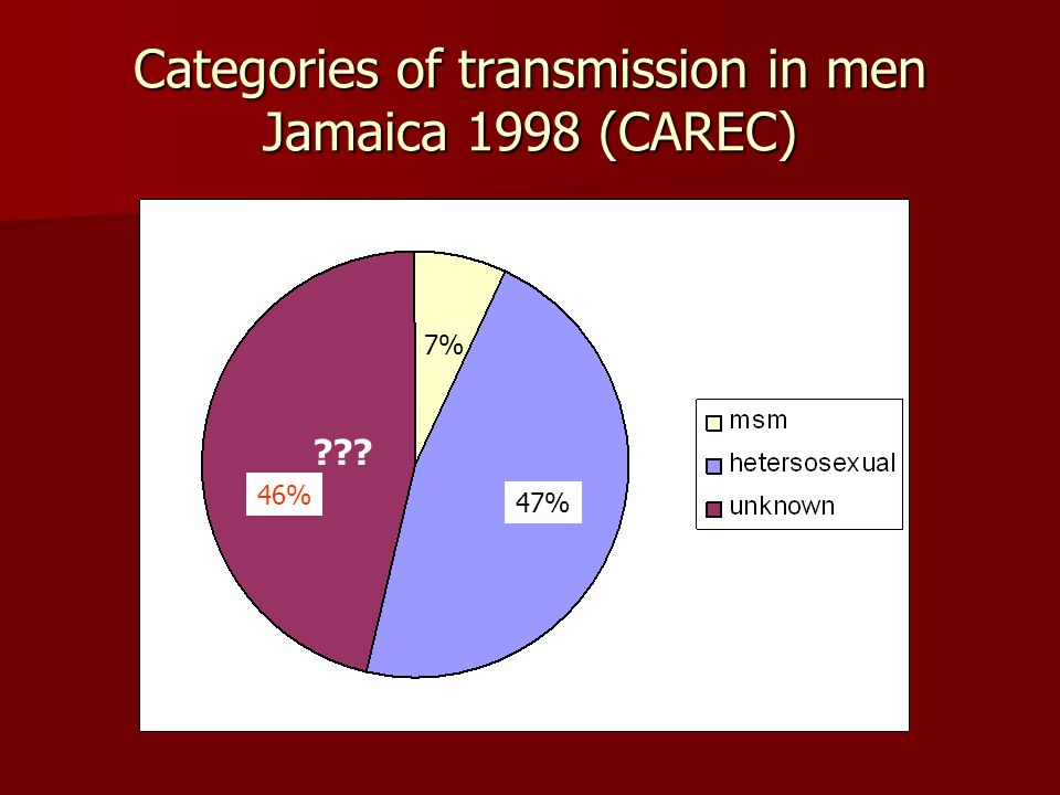 Categories of transmission in men Jamaica 1998 (CAREC)