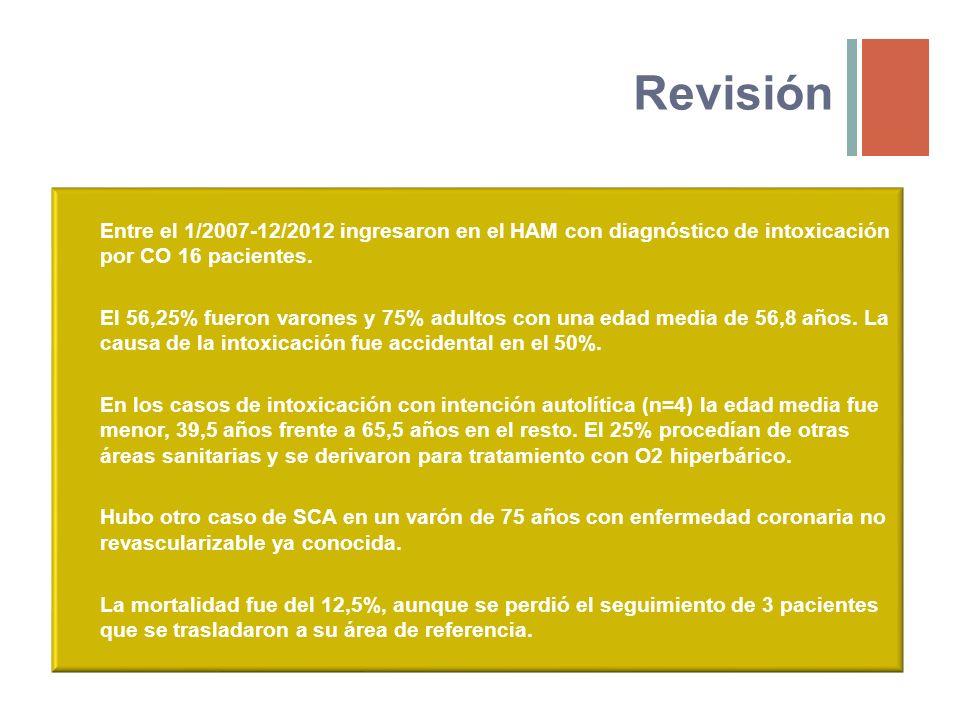 Revisión Entre el 1/2007-12/2012 ingresaron en el HAM con diagnóstico de intoxicación por CO 16 pacientes.