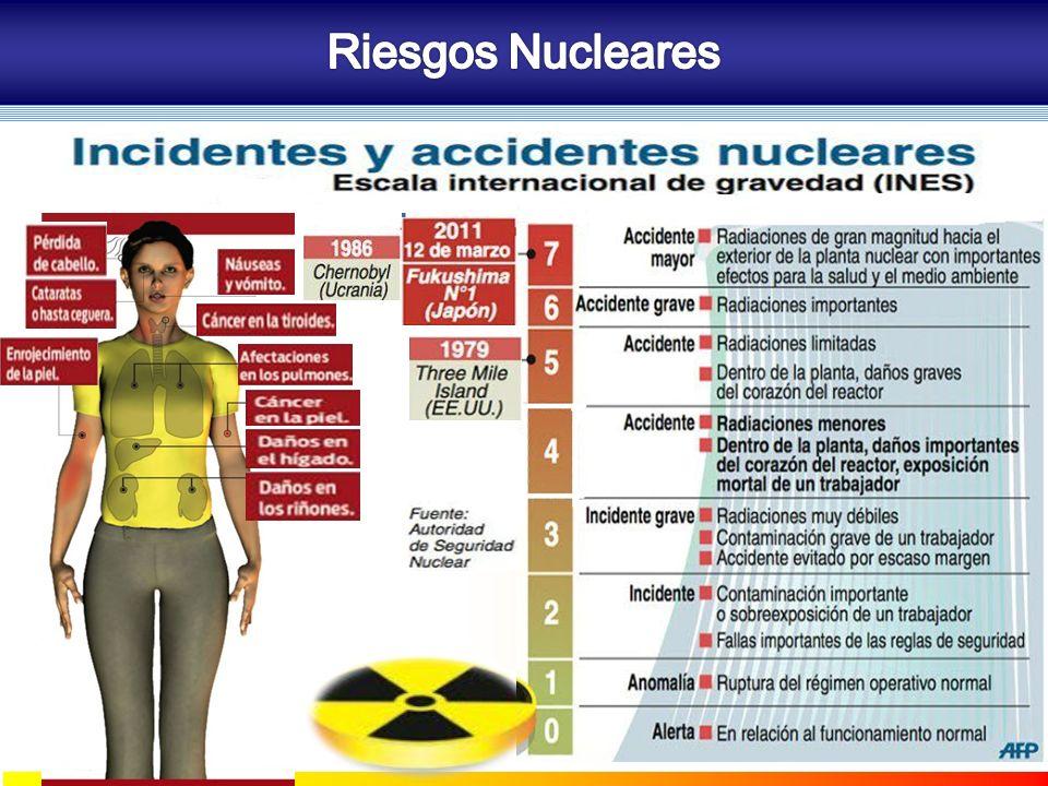 Riesgos Nucleares COZUCUID - LUZ