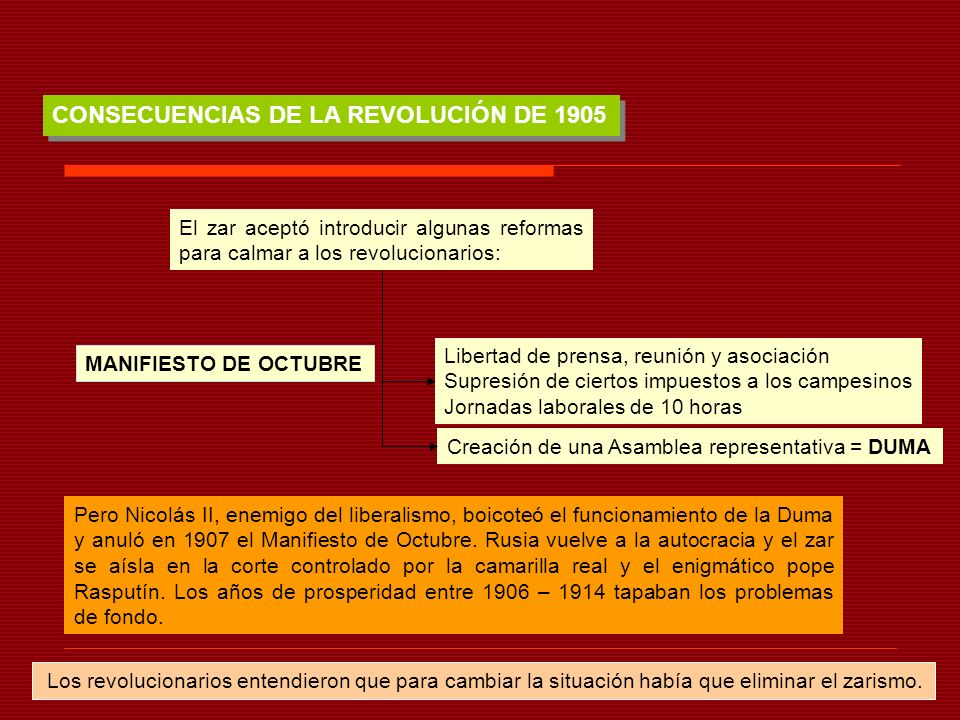 CONSECUENCIAS DE LA REVOLUCIÓN DE 1905