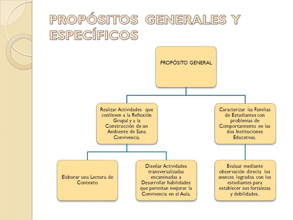 PROPÓSITOS GENERALES Y ESPECÍFICOS