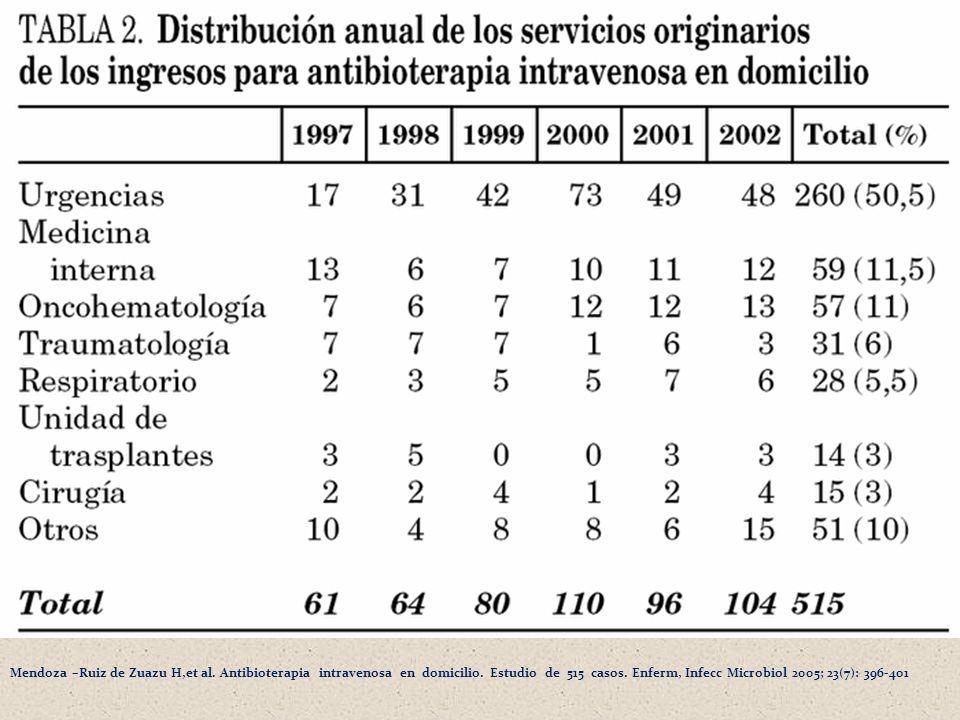 Mendoza –Ruiz de Zuazu H,et al. Antibioterapia intravenosa en domicilio.