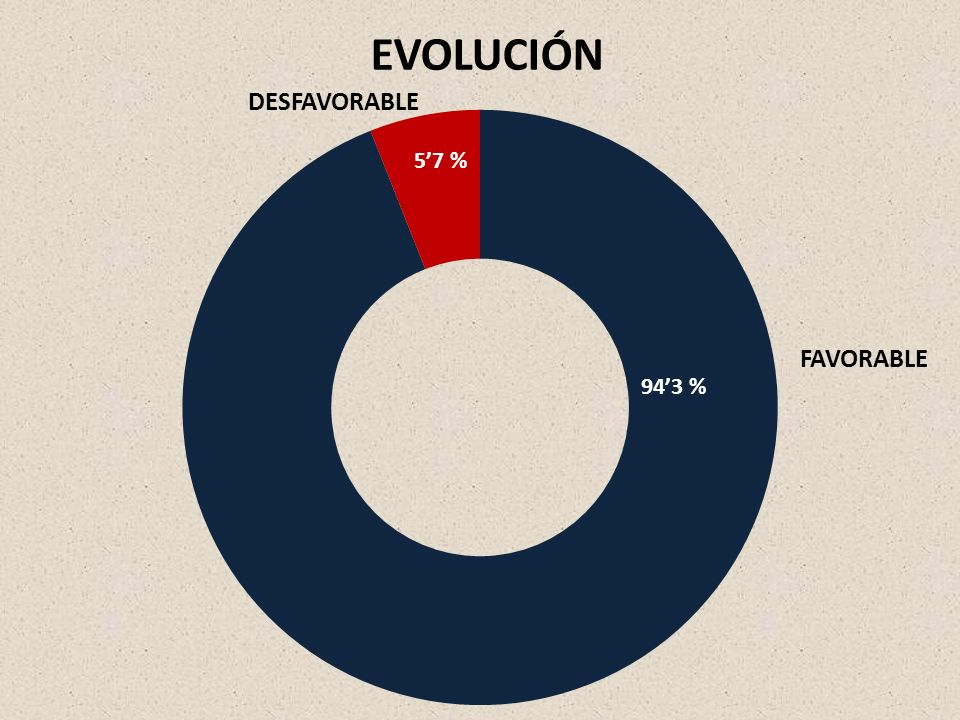 EVOLUCIÓN DESFAVORABLE FAVORABLE