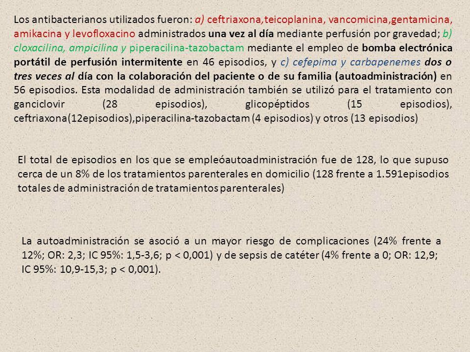 Los antibacterianos utilizados fueron: a) ceftriaxona,teicoplanina, vancomicina,gentamicina, amikacina y levofloxacino administrados una vez al día mediante perfusión por gravedad; b) cloxacilina, ampicilina y piperacilina-tazobactam mediante el empleo de bomba electrónica portátil de perfusión intermitente en 46 episodios, y c) cefepima y carbapenemes dos o tres veces al día con la colaboración del paciente o de su familia (autoadministración) en 56 episodios. Esta modalidad de administración también se utilizó para el tratamiento con ganciclovir (28 episodios), glicopéptidos (15 episodios), ceftriaxona(12episodios),piperacilina-tazobactam (4 episodios) y otros (13 episodios)