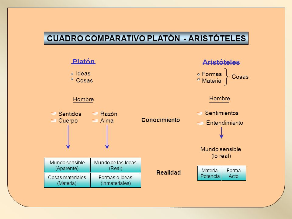 CUADRO COMPARATIVO PLATÓN - ARISTÓTELES