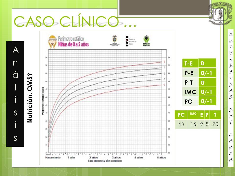 CASO CLÍNICO … Análisis Nutrición, OMS T-E 0/-1 P-E P-T 0/-1 IMC 0/-1