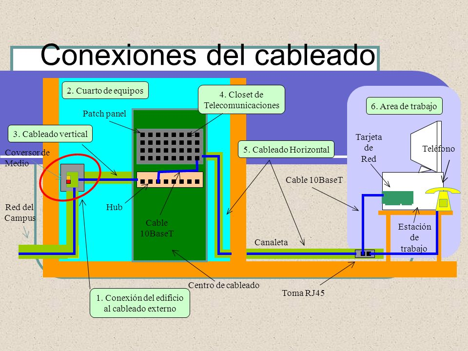 Conexiones del cableado