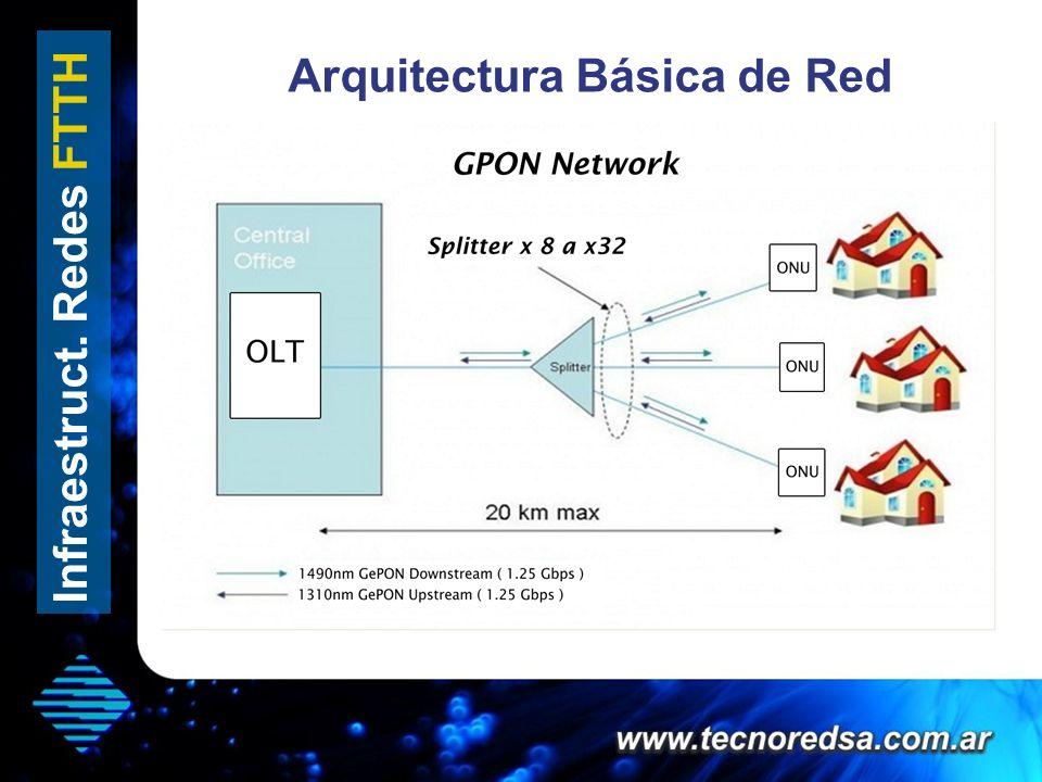 Arquitectura Básica de Red