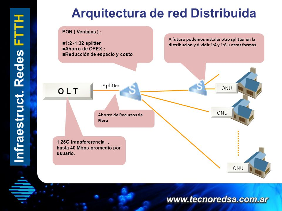 Arquitectura de red Distribuida