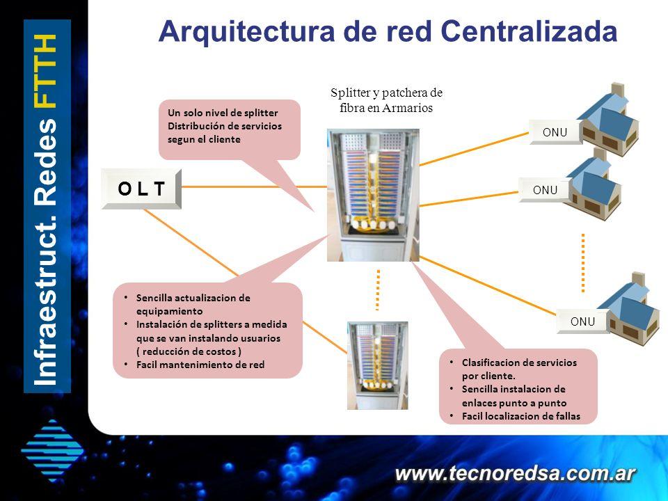 Arquitectura de red Centralizada
