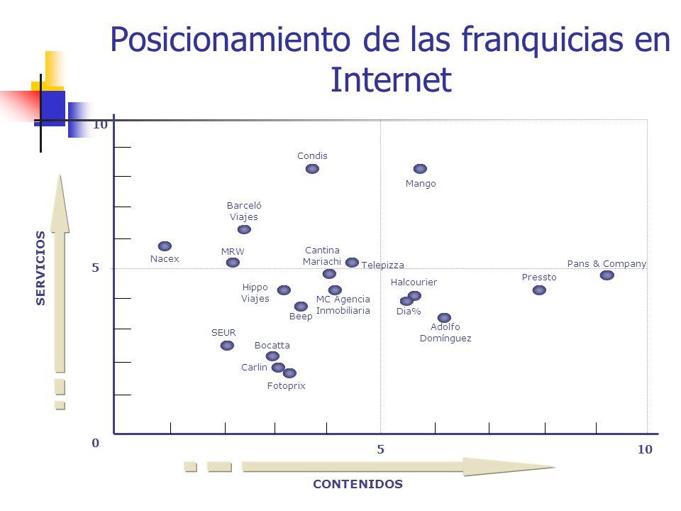Posicionamiento de las franquicias en Internet