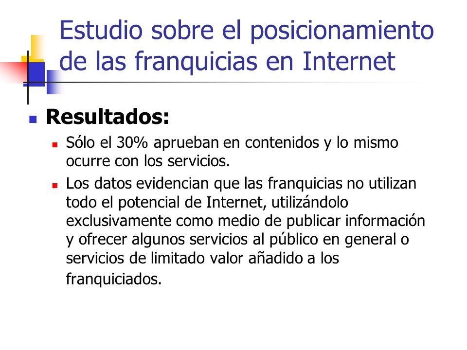Estudio sobre el posicionamiento de las franquicias en Internet