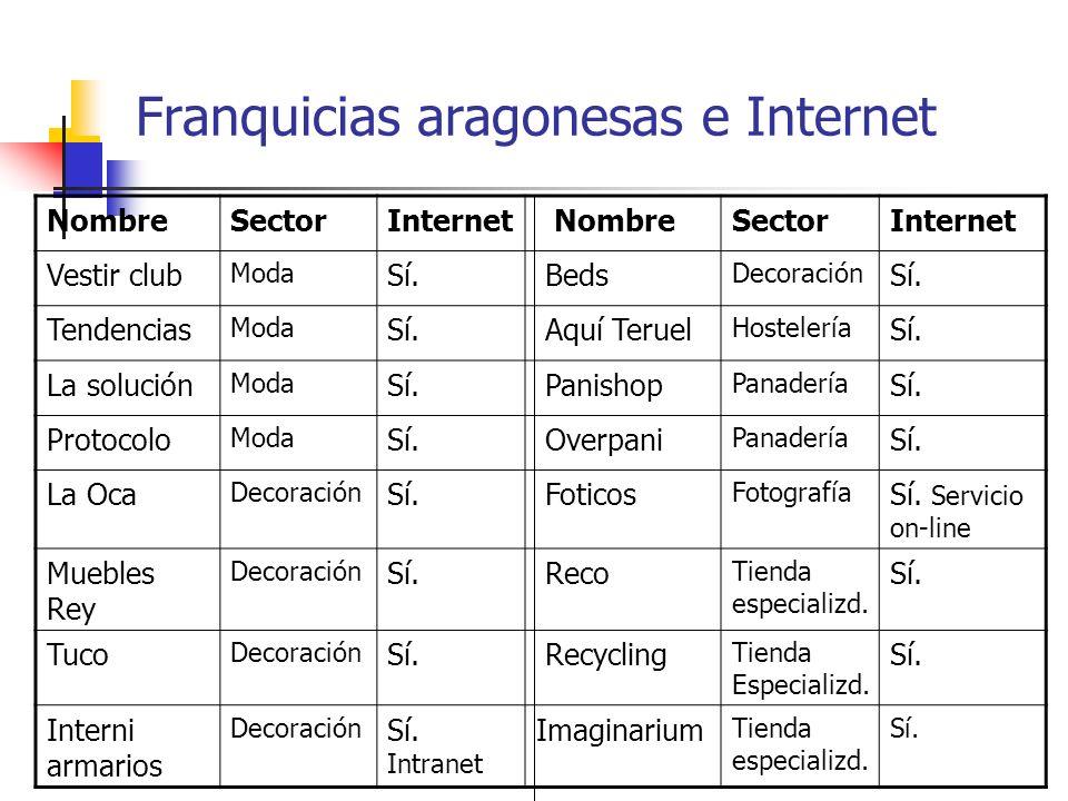 Franquicias aragonesas e Internet