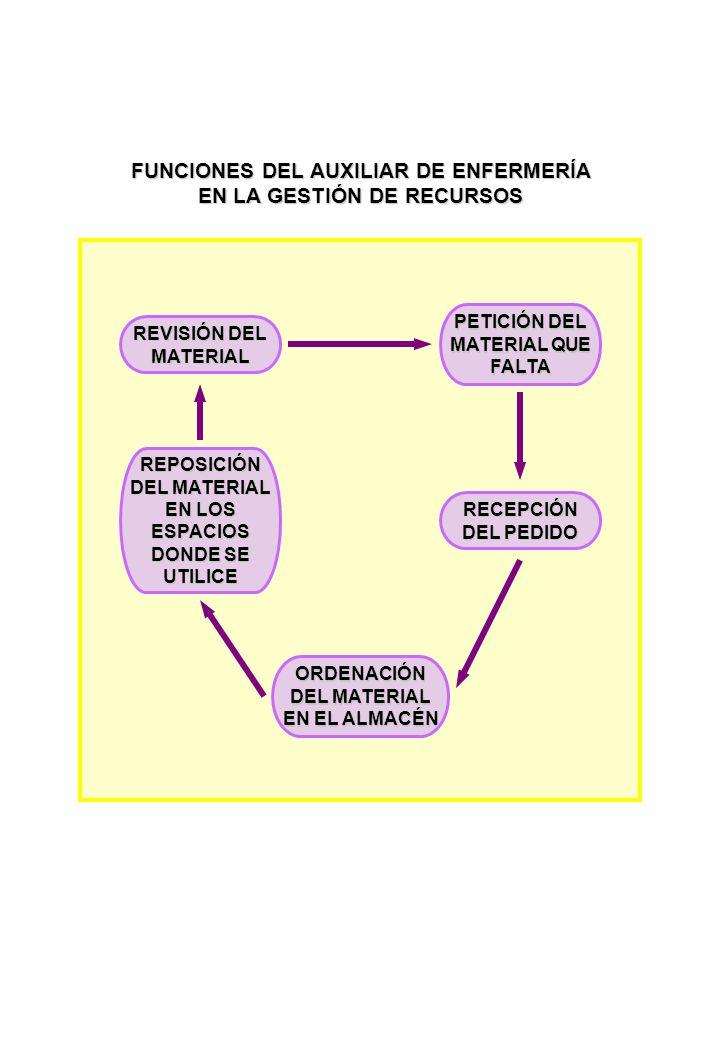 FUNCIONES DEL AUXILIAR DE ENFERMERÍA EN LA GESTIÓN DE RECURSOS